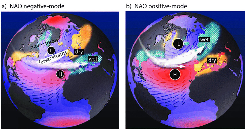 The two modes of the North Atlantic Oscillation and Associated Storminess